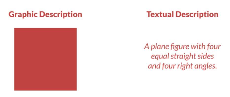 graphic VS text description